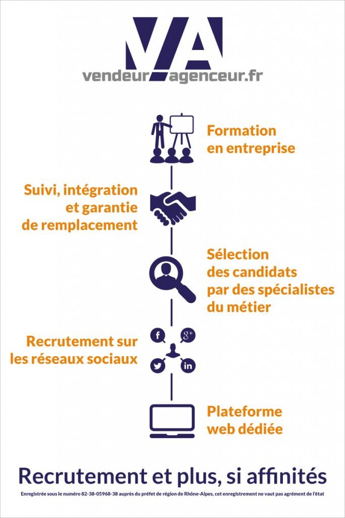 Vendeur-Agenceur au SADECC 2015